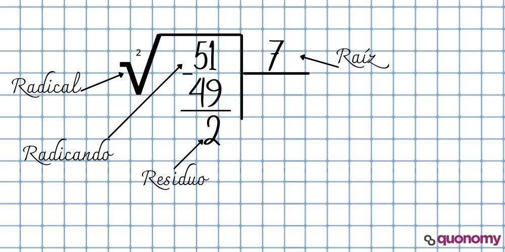 nombre de los elementos en una raíz cuadrada